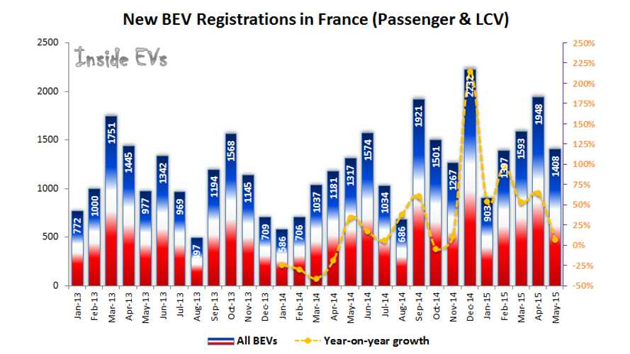Despite A Slower May, France Plug-In Electric Car Sales Continues To Grow