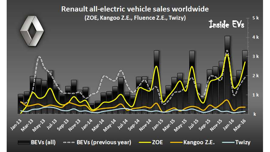 Renault Increases Electric Car Sales By 87% In March To Over 3,000