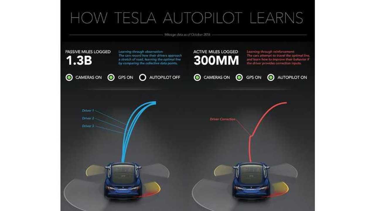 Tesla Autopilot Data: 1.3 Billion Miles And Counting