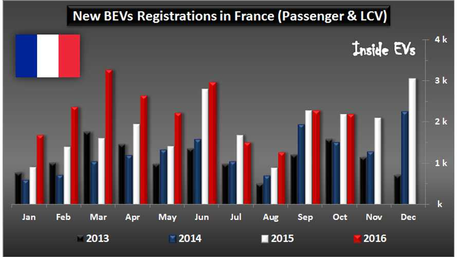 France Posts A Flat Month Of EV Sales Growth Ahead Of New Renault ZOE's Arrival