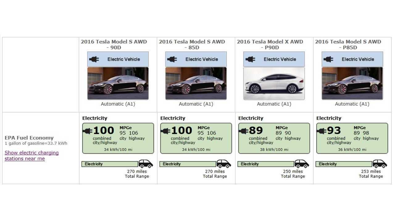 EPA Efficiency Listings For Model S (85/90 kWh)