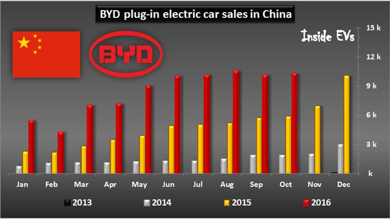 BYD Tops 10,000 Electric Vehicle Sales For The Fifth Month In A Row