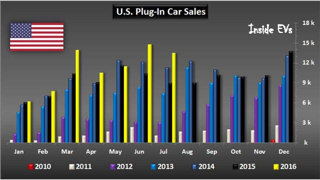 U.S. Plug-in car sales – July 2016