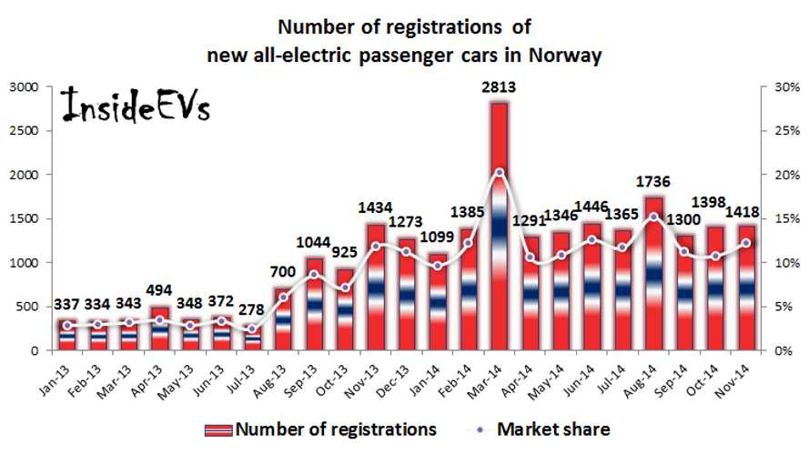 Norway All-Electric Car Sales Maintain 12% Market Share Again In November