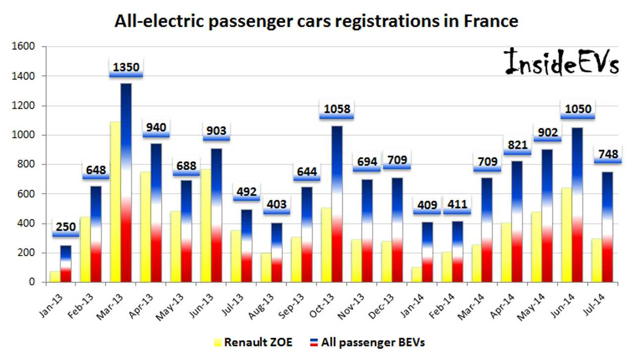 All-Electric Passenger Car Registrations In France Grow By 51% In July