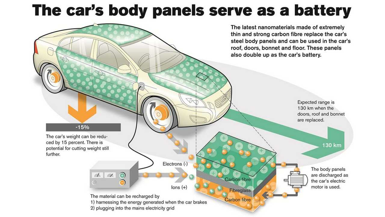 Carbon Fiber As Active Electrode In Structural Battery Electric Vehicles?