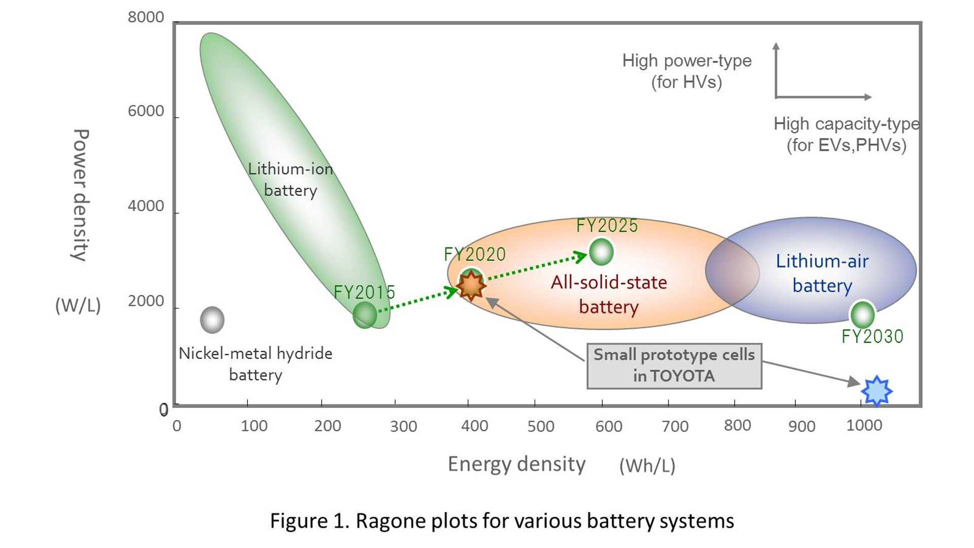 Toyota Continues To Move Forward With Solid State Battery