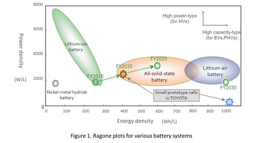 Toyota Continues To Move Forward With Solid State Battery Developments
