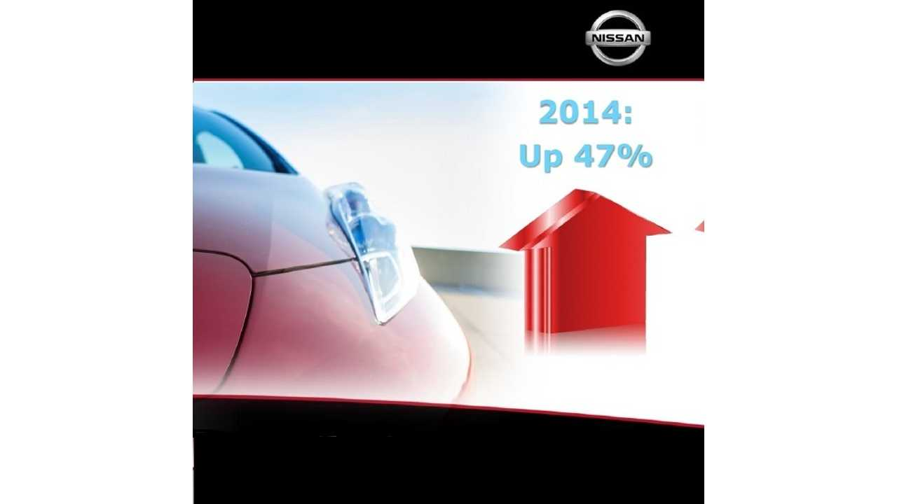 Charting Nissan Sales And Infrastructure Progress: Infographics