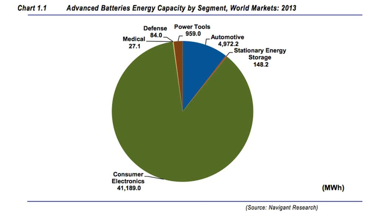 Navigant Research: Automobiles Accounted For 10.5% Of Global Advanced Batteries In 2013