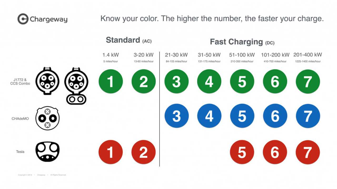 Chargeway's Nifty Charging Signs Are Color-Coded And Effective