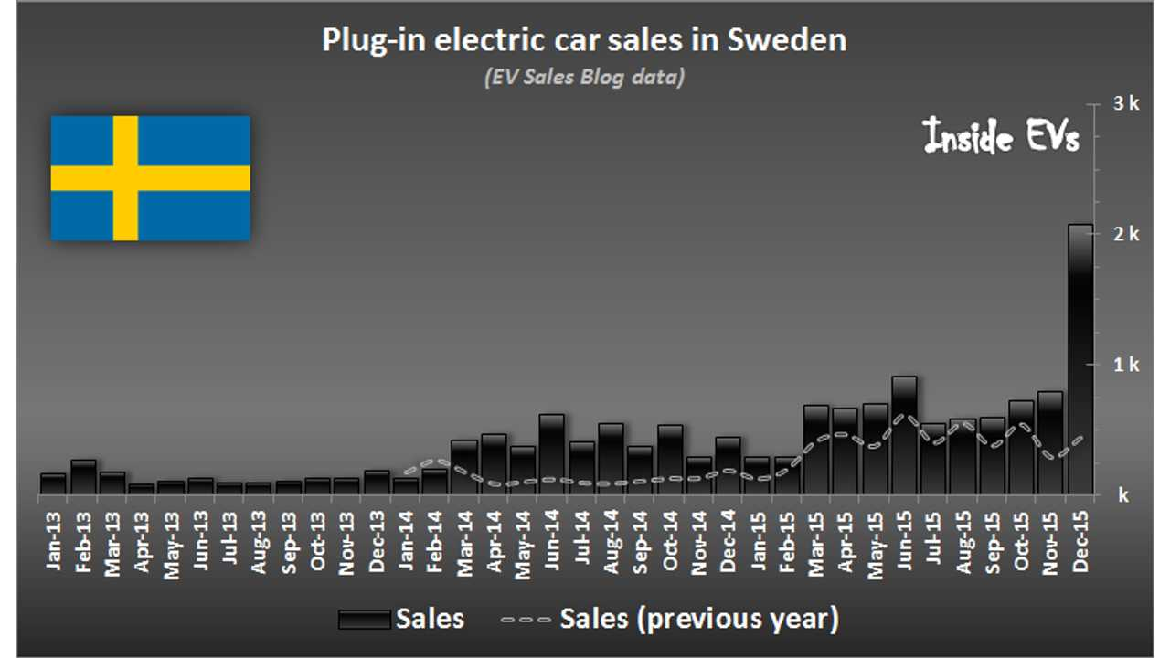 Plug-In Electric Car Sales In Sweden Reach Strong 2.6% Market Share In 2015
