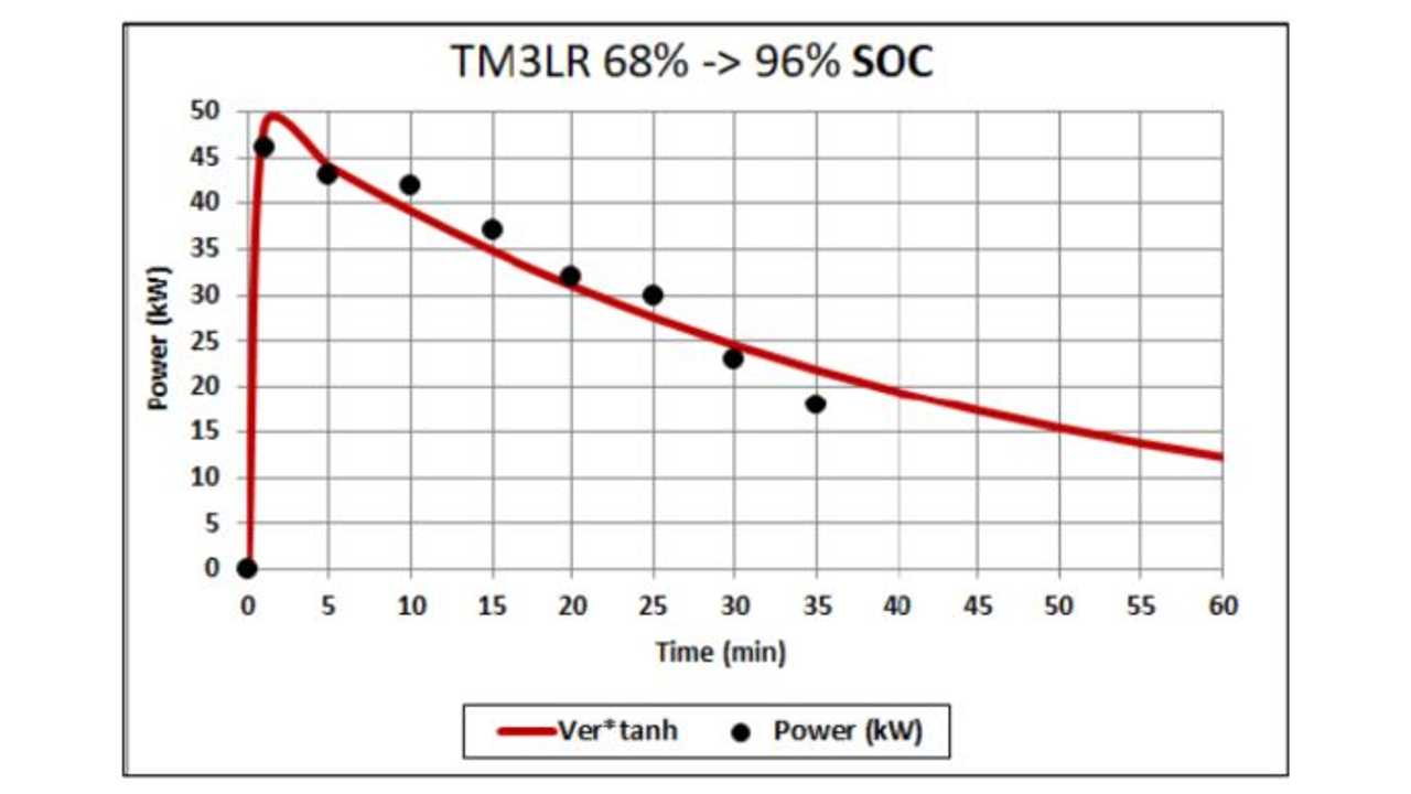 Battery-Electric Fast-Charging Versus Time Explained