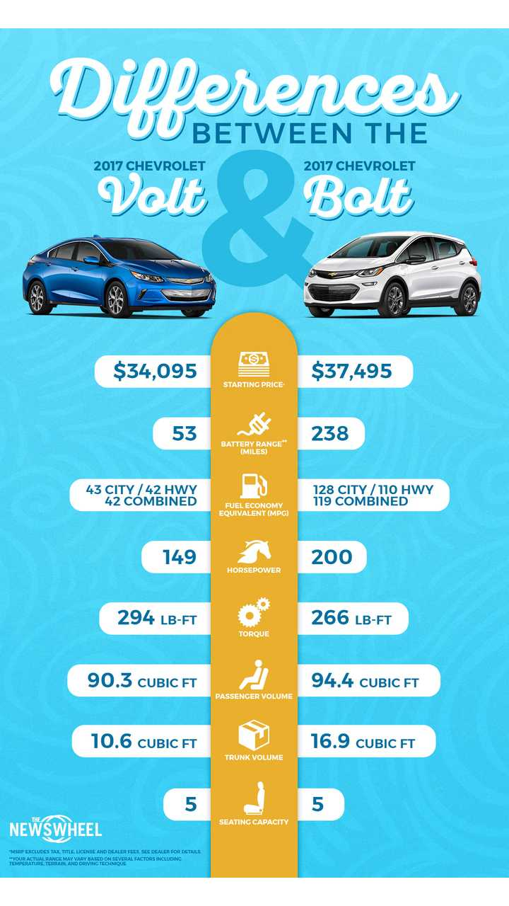 Infographic - Comparing 2017 Chevy Volt To Chevrolet Bolt