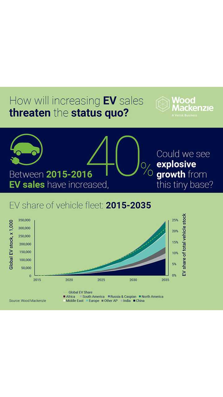 EV could account for 21% of global car fleet by 2035 - Wood Mackenzie