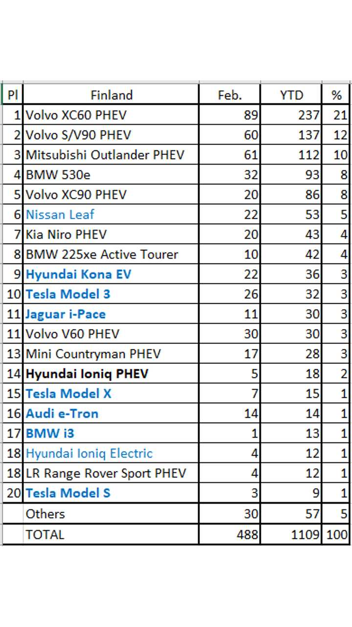 Plug-in electric car sales in Finland - February 2019