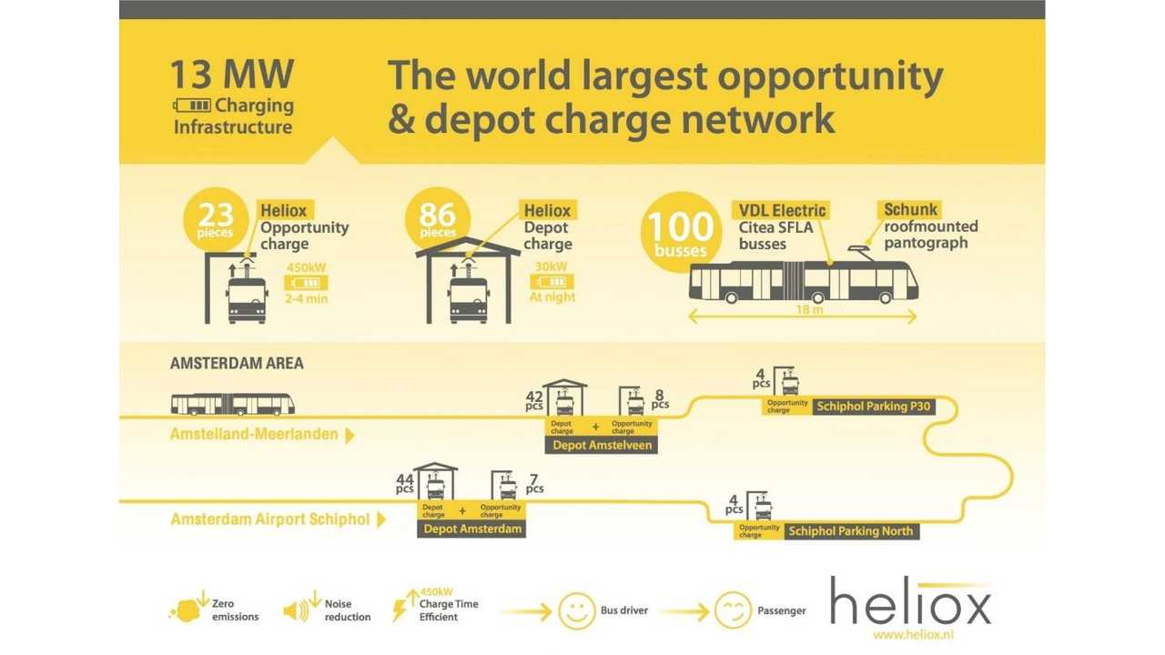 Heliox: The world largest opportunity & depot charge network in Amsterdam Airport Schiphol, the Netherlands