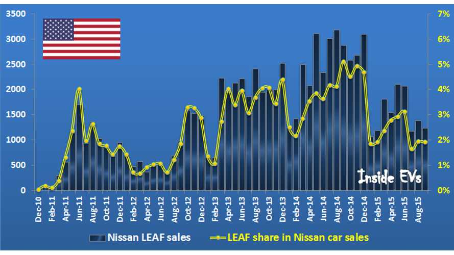 Volkswagen Electric Car Sales In US Compared To Nissan