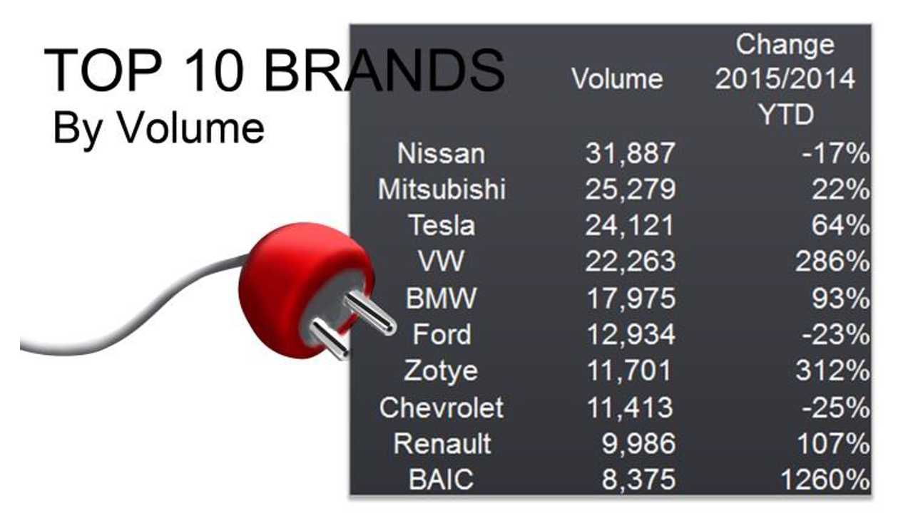 Most popular EV brands in 2015 by end of August (source: JATO Dynamics)