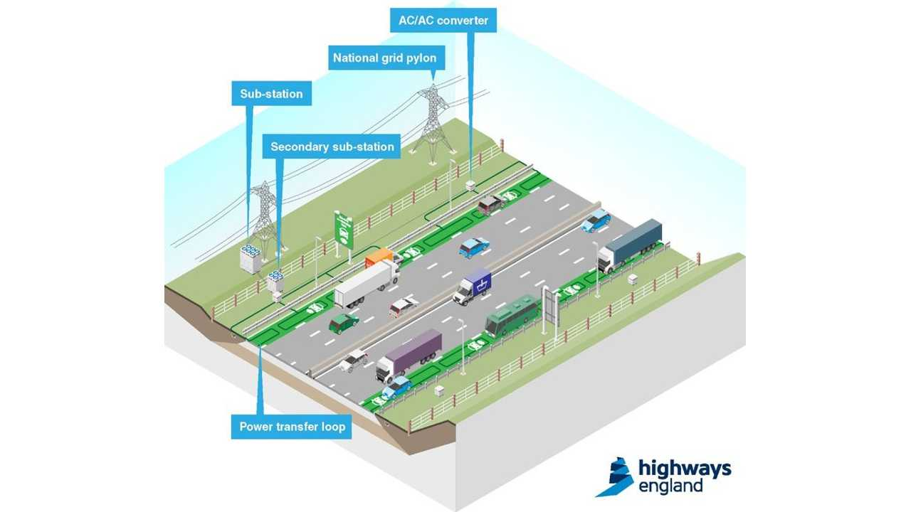 Highways England Announces Dynamic Wireless Power Transfer Project