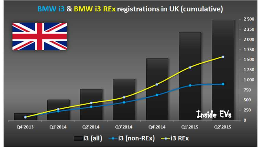 UK Buyers Prefer REx Version Of BMW i3 Over All-Electric