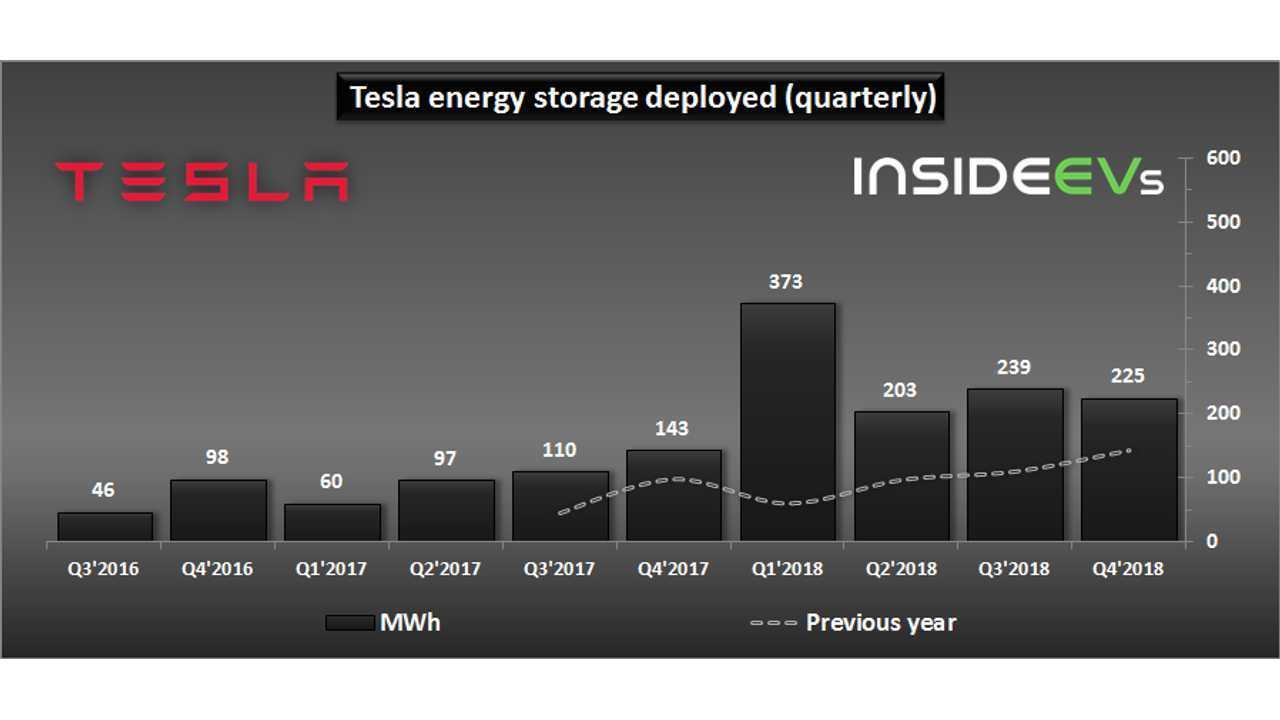 Q4 2018 Tesla Deployed 225 Mwh Of Energy Storage 73 Mw