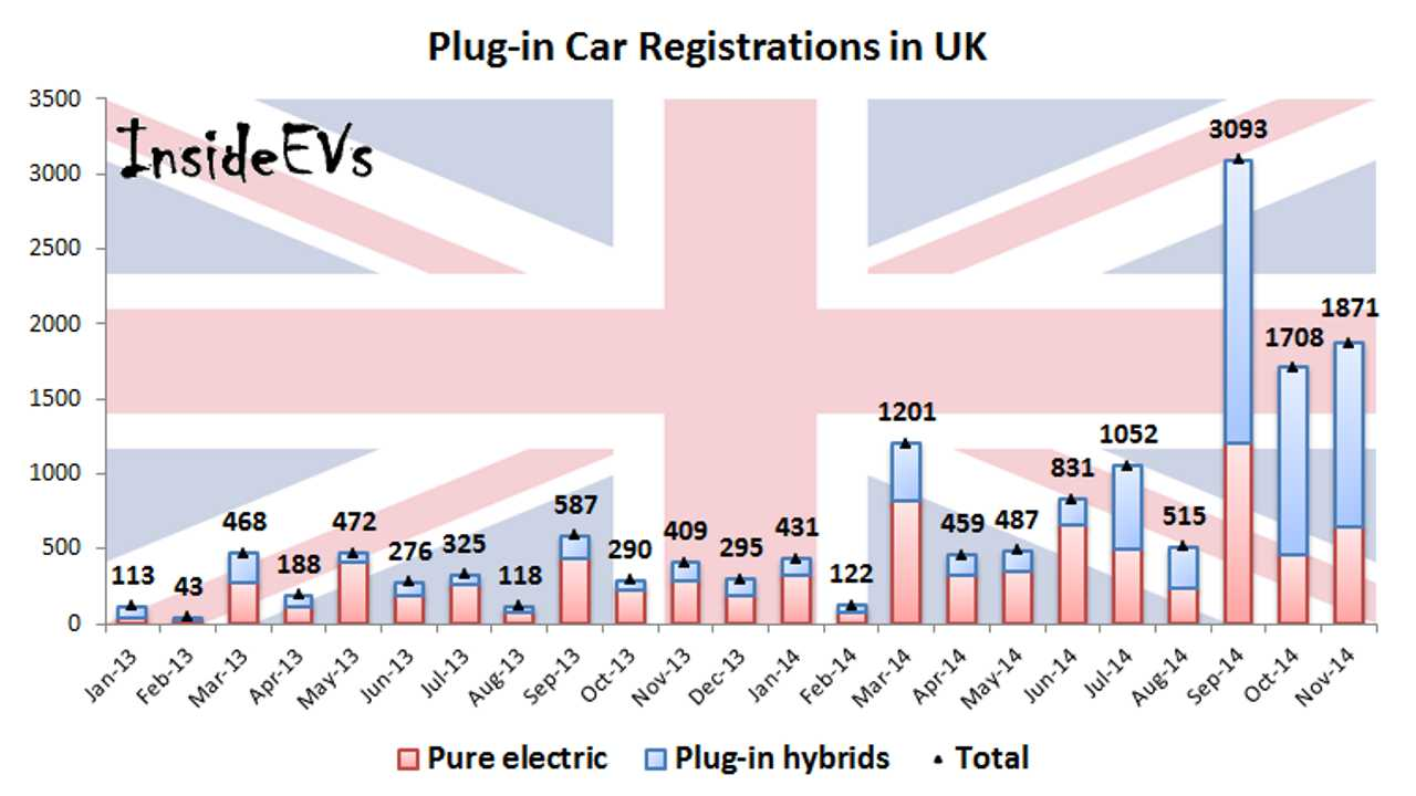 Plug-In Electric Car Sales UK At 1% Of Market In November