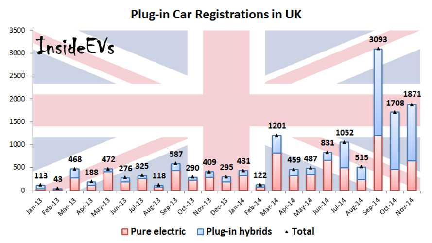 Plug-In Electric Car Sales UK At 1% Of Market In November