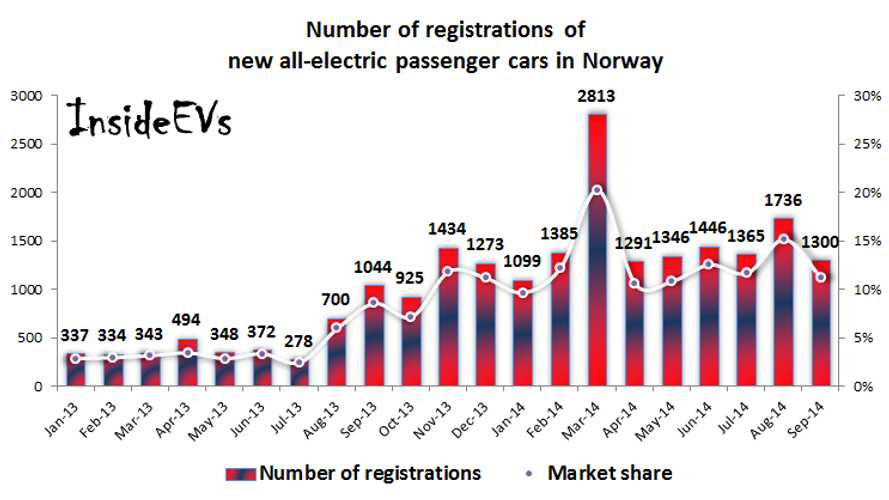 Norway All-Electric Car Sales - 11% Market Share in September