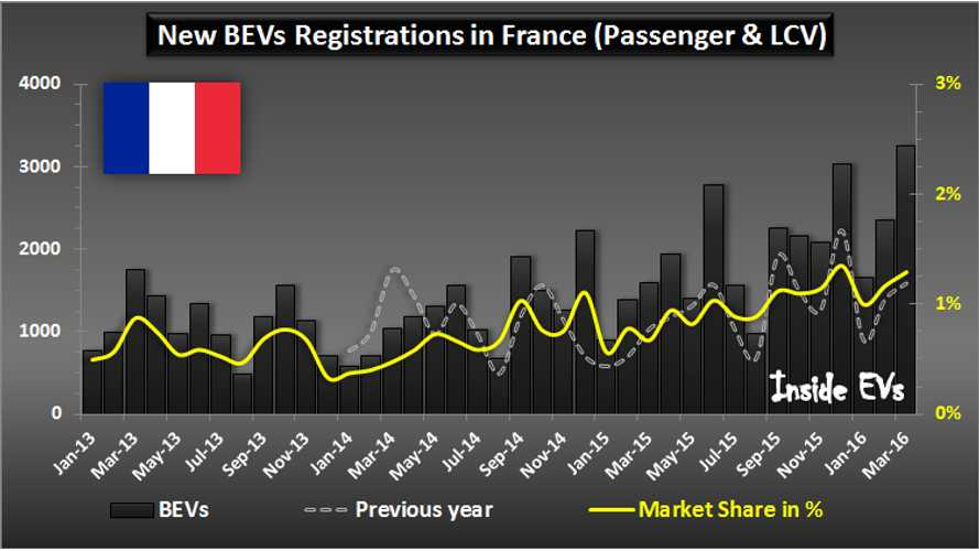 France Plug-In Electric Car Sales Hits New High In March