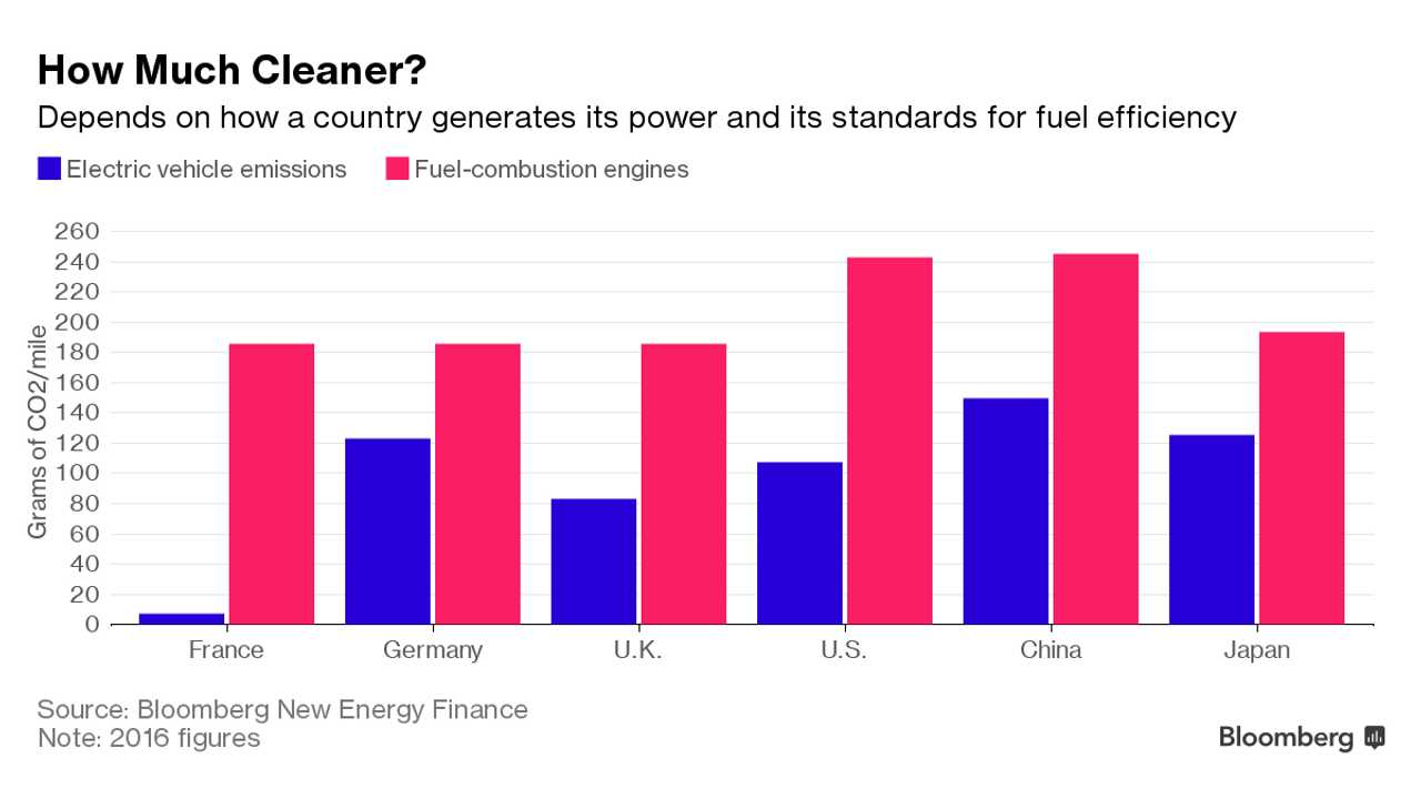How Much Cleaner EVs Are Over Gas Depends On Country/Electricity Source