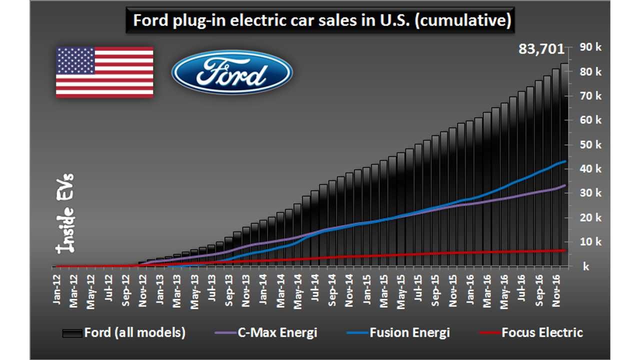 Ford plug-in car sales in U.S. - December 2016