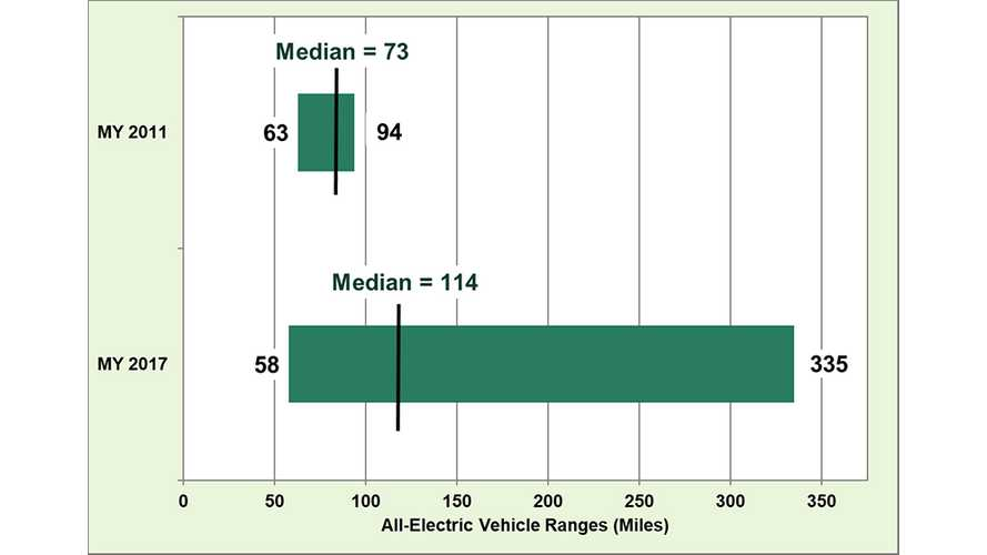 DoE Says Median EV Range Up From 73 Miles In 2011 To 114 Miles In 2017