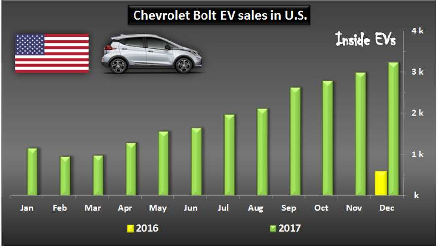 Chevrolet EV Sales Increase In 2017 By 54% To 43,669
