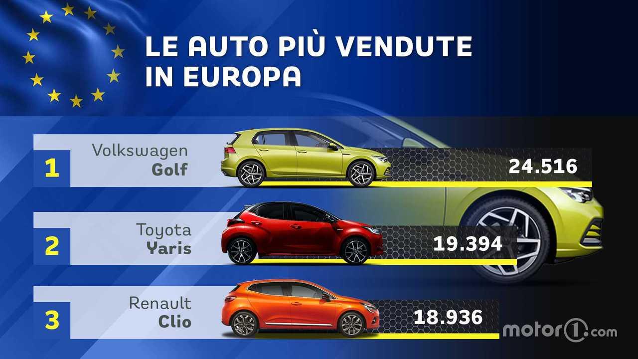 Le auto più vendute in Europa a novembre 2020