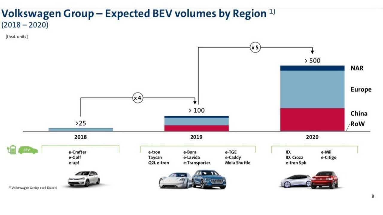 Volkswagen Group plan | Motor1.com фотографии