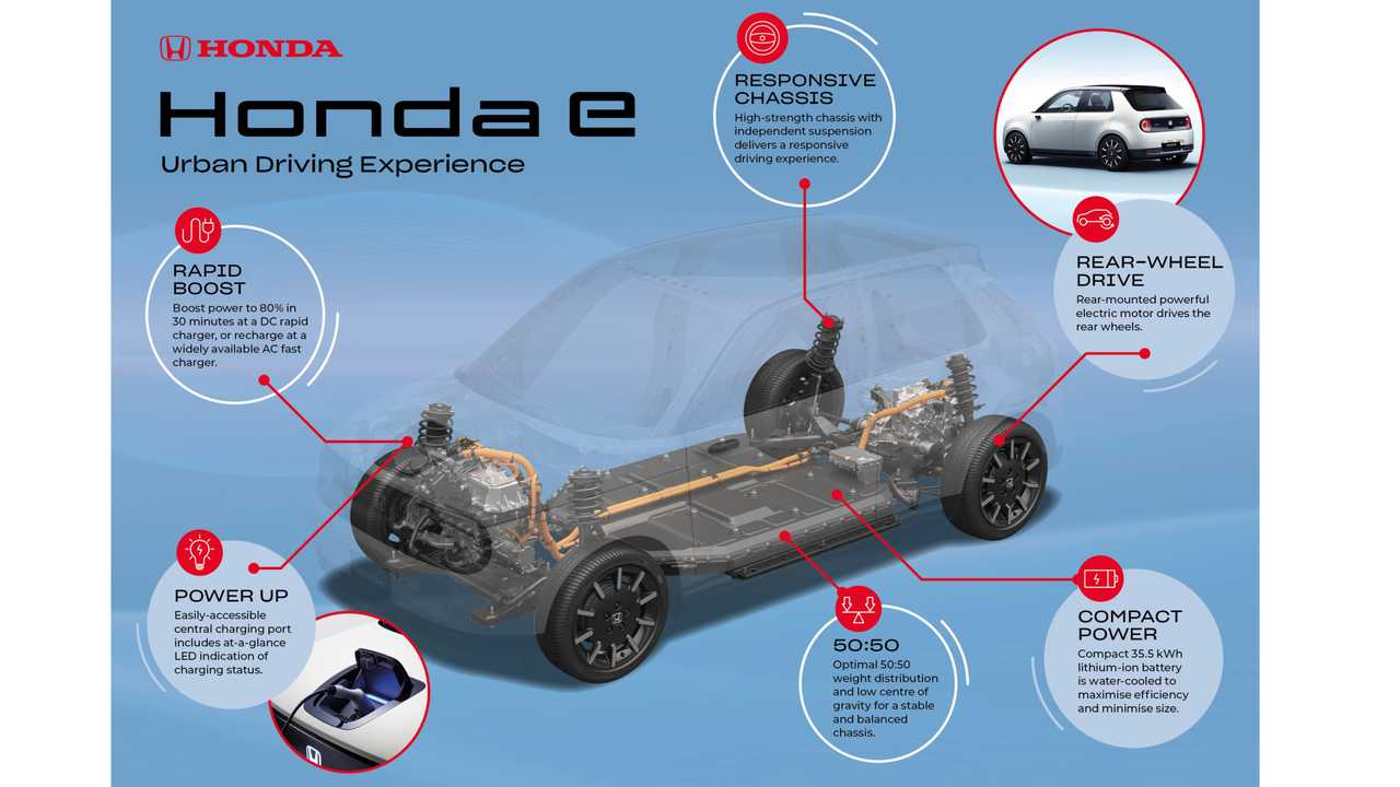 Honda E Dedicated Ev Platform Equipped With 35 5 Kwh Battery