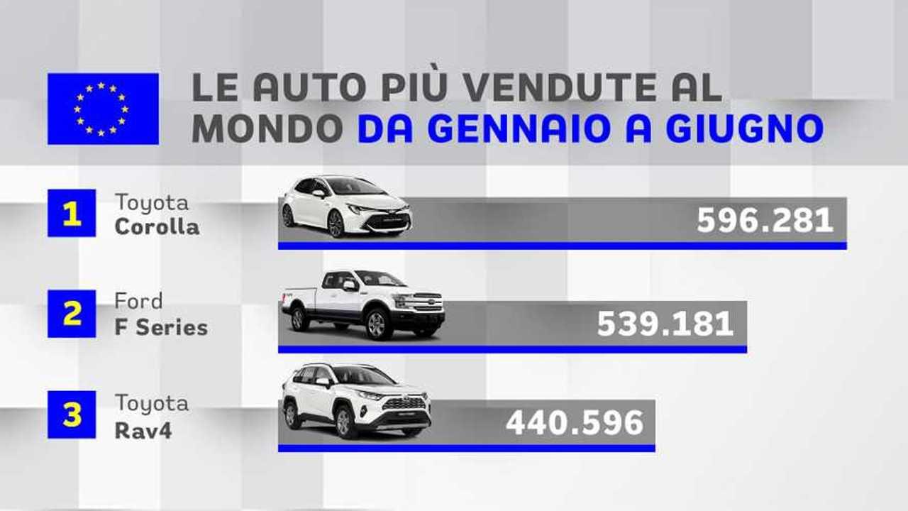 Auto più vendute gennaio giugno 2019