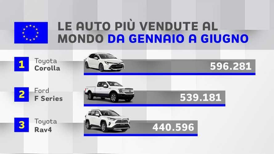 Auto più vendute al mondo, il primo semestre dice ancora Toyota Corolla