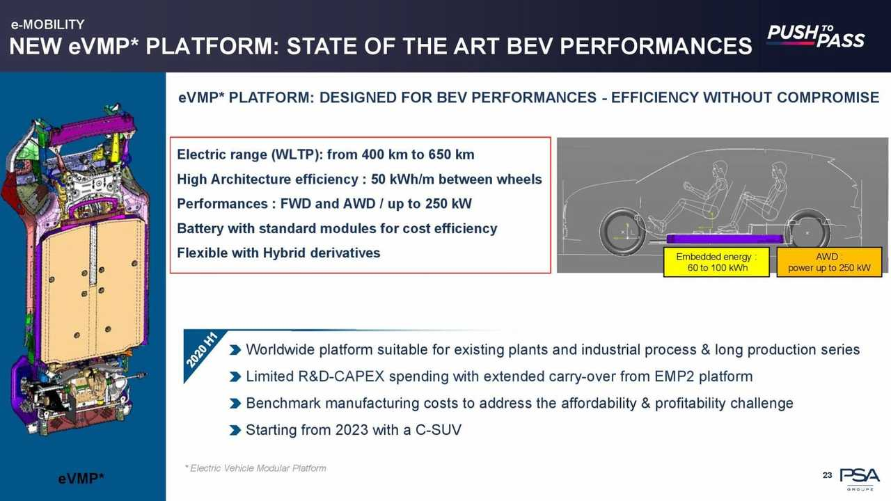 New eVMP Electric Platform Shifts PSA's Strategy : FCA May Get It Too