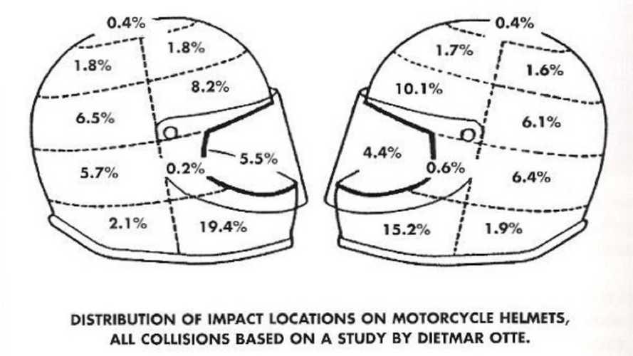 Helmet Damage Map