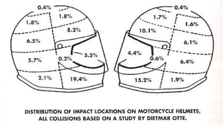 Ask RideApart: How Much Safer Are Full-Face Helmets?