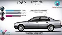 BMW M5 Evolution Video