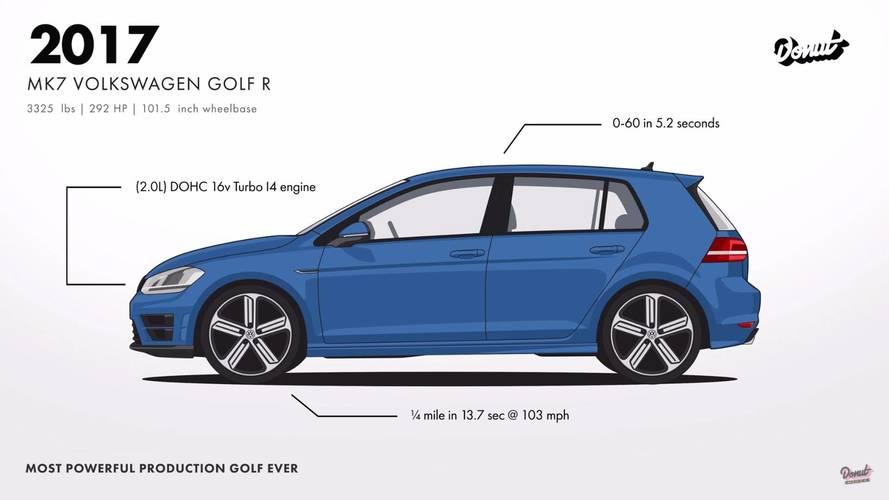 VIDÉO - L'évolution de la Volkswagen Golf en une minute