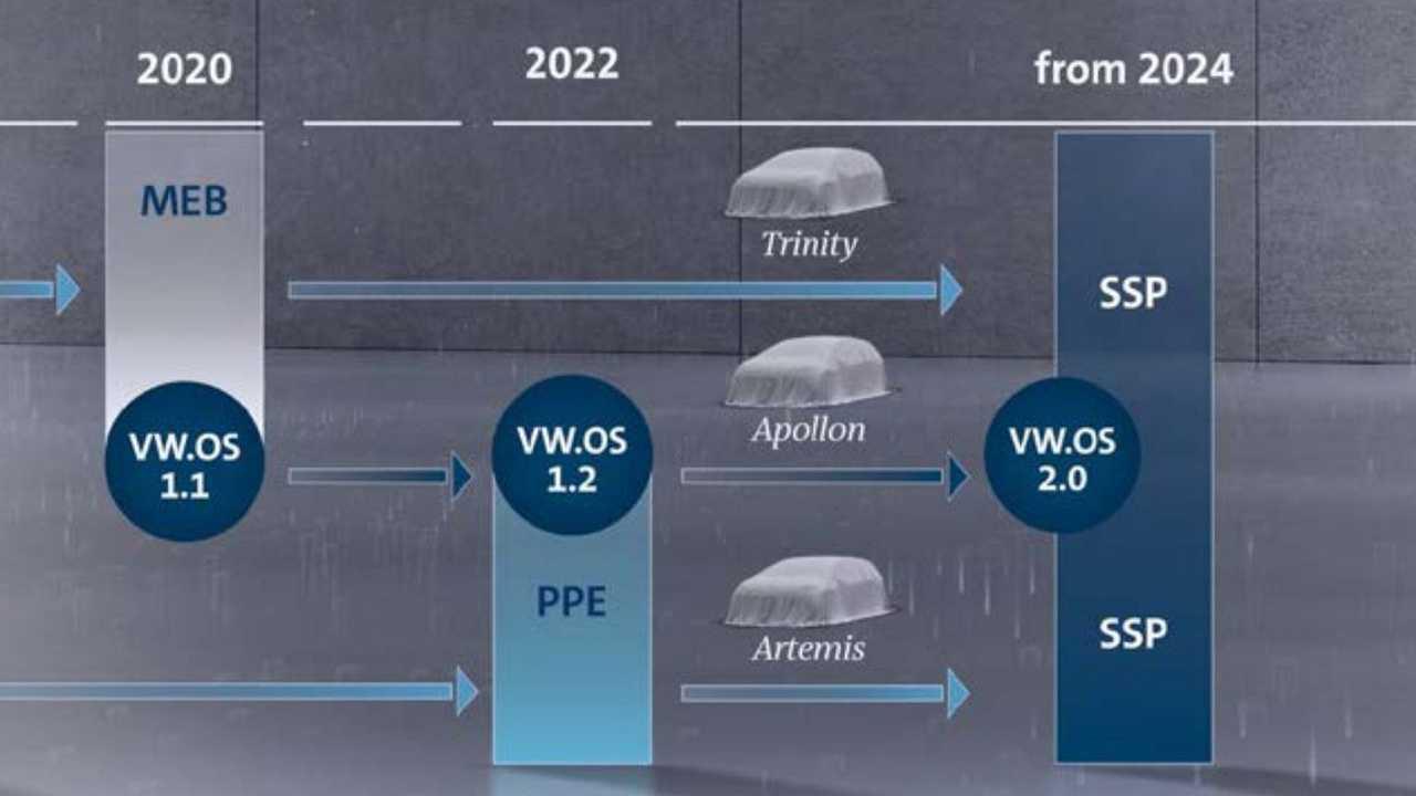 VW will offenbar die Plattformen MEB als auch PPE durch SSP ersetzen
