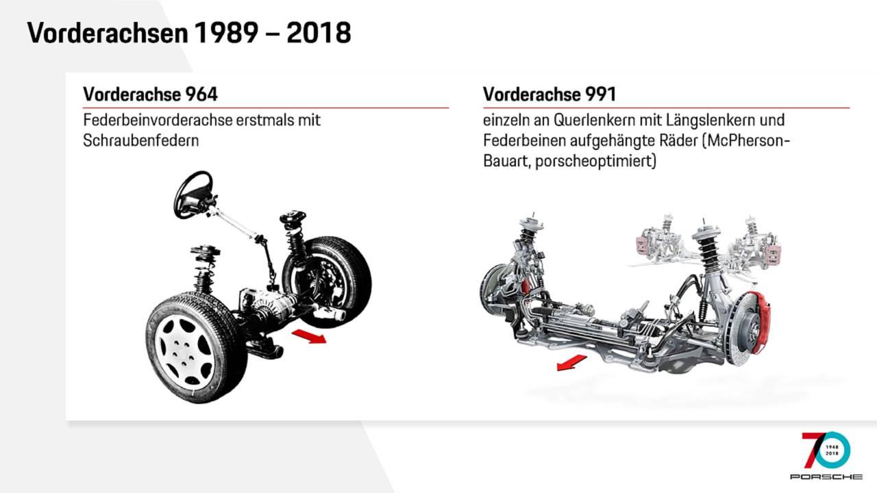 Vorderachsen 964 und 991