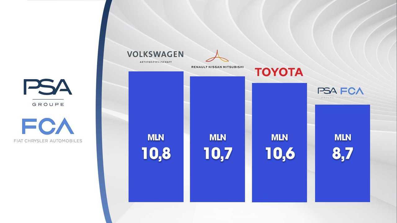 Gruppi auto, la classifica di chi vende di più