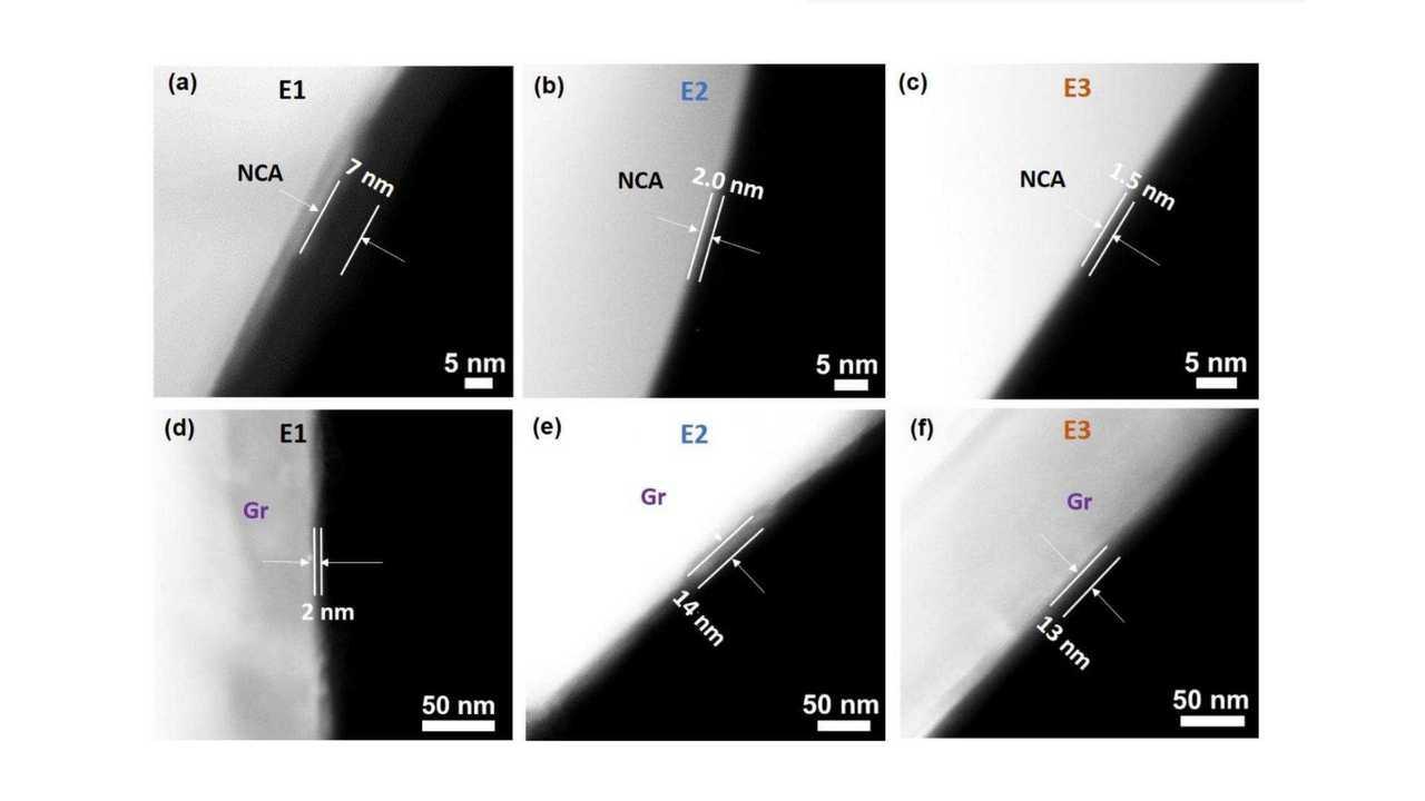 Breakthrough Widens Working Temperature Range Of Li-Ion Batteries