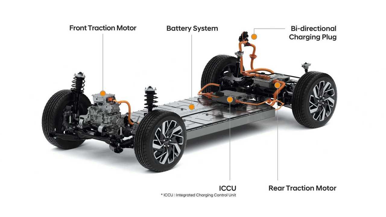 E-GMP-Plattform: Elektromotor, Eingang-Getriebe und Inverter sind in einer Einheit zusammengefasst, die offenbar vorne positioniert ist.