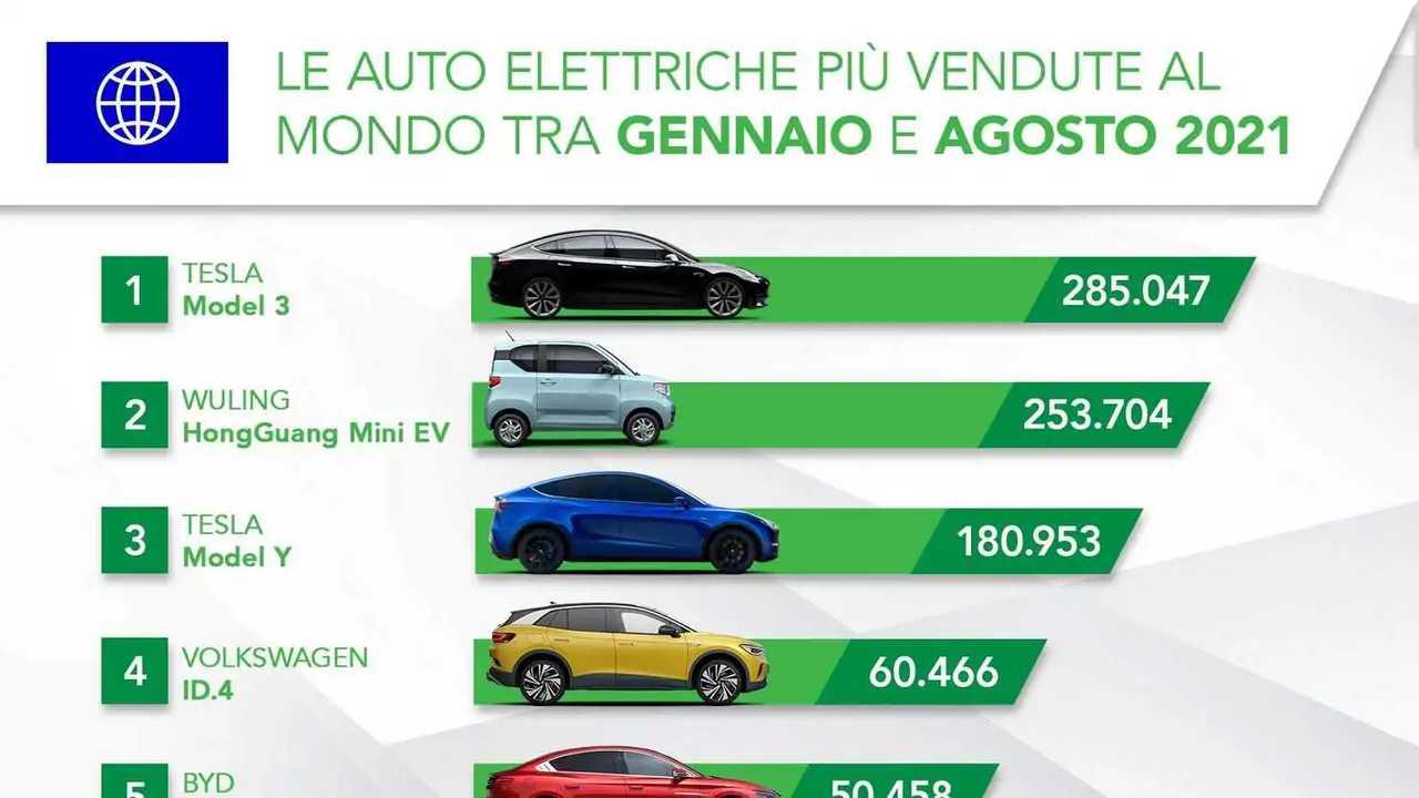 Le auto elettriche più vendute al mondo tra gennaio e agosto 2021